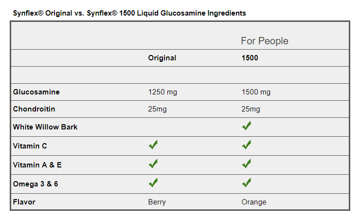 Synflex® Original vs. Synflex® 1500 Liquid Glucosamine Ingredients